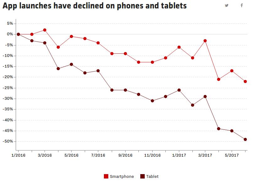Aux États-Unis, l'utilisation des applications mobiles (sur téléphones et tablettes) a fortement baissé depuis 2016.