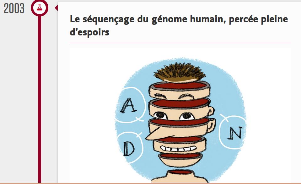 """La deuxième partie de la """"timeline"""" du journal Le Temps, consacrée cette fois au séquençage du génome humain."""