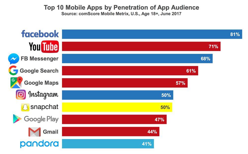 Graphique montrant que les applications de Facebook (Messenger, Facebook, Instagram...) et Google (YouTube, Gmail...) représentent la majorité des applications mobiles les plus populaires aux États-Unis (août 2017).