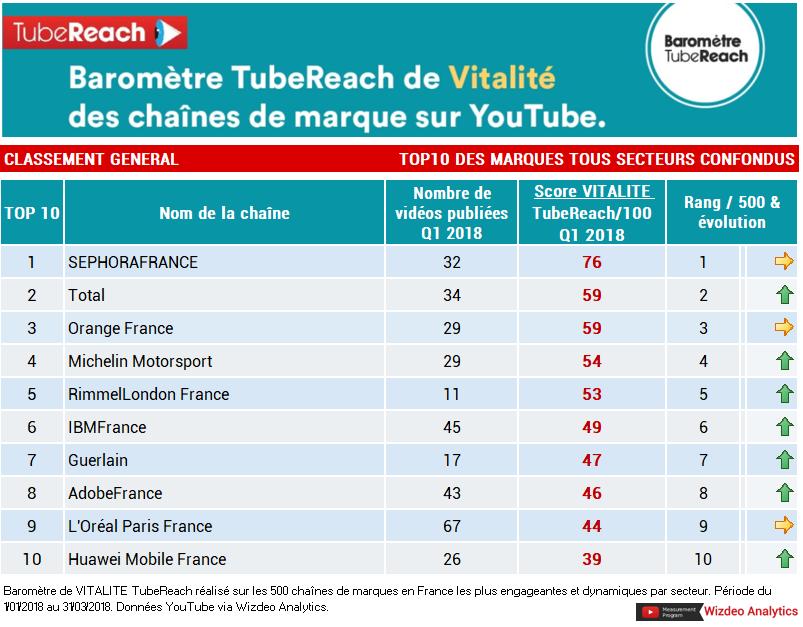 """Top 10 des marques françaises sur YouTube, triées par un """"score de vitalité"""" qui analyse la production et l'engagement de ces chaînes."""