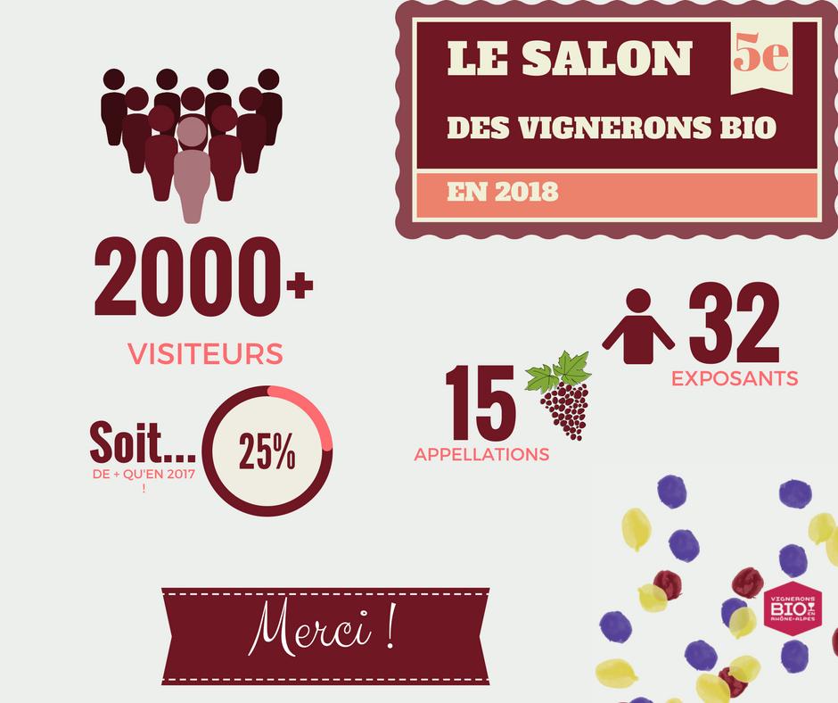 [Cas pratique] 25 % de visiteurs en plus que l'année précédente, soit 2000 personnes !