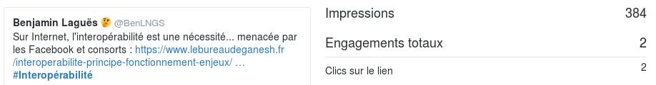 Exemple d'analytics Twitter : le taux de clics.