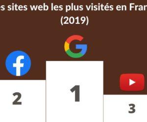 Protégé: Site web VS réseaux sociaux : comment choisir en 2020 ?