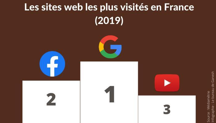 En France et en décembre 2019, les trois sites web les plus consultés étaient Google, Facebook et YouTube.