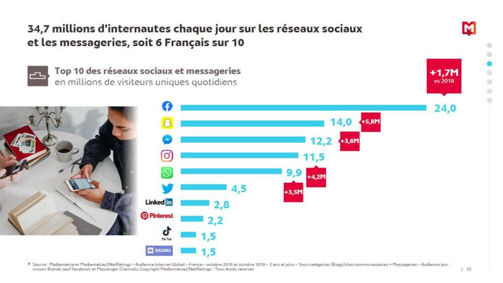Slide Médiamétrie présentant les 10 premiers réseaux sociaux en France, exprimés en audience moyenne par jour.