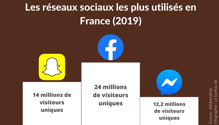 Les trois réseaux sociaux les plus utilisés en France en 2019 : Facebook (24 millions de visiteurs uniques)