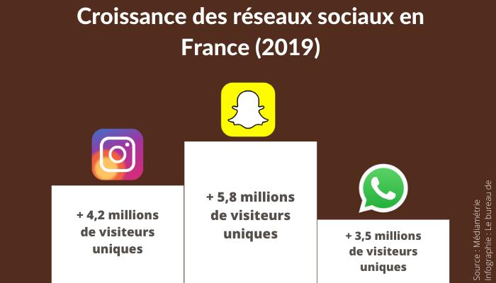 Les trois réseaux sociaux ayant bénéficié de la plus forte croissance en Fracne et en 2019 : Snapchat, Instagram et WhatsApp.