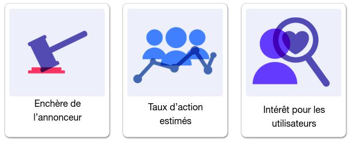 """Au-delà des ecnhères, les publicités Facebook sont aussi analysées en fonction du """"taux d'action estimé"""" et de l'intérêt pour les utilisateurs."""""""